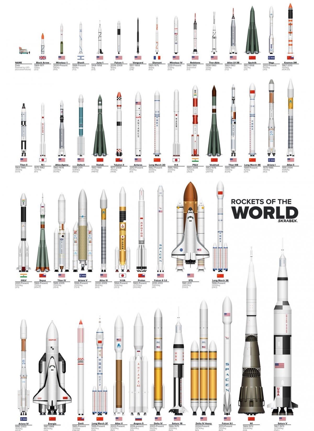 The rockets of the world in one cool graphic