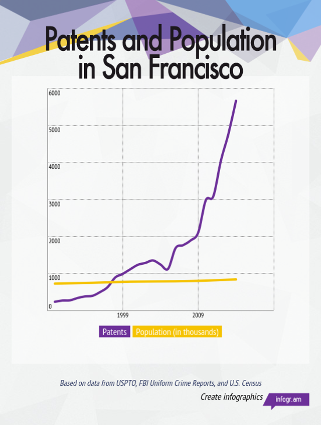 A Bizarre Statistical Fact About Patents in San Francisco