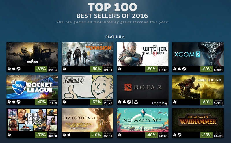 Valve reveals Steam's top 100 best-selling games of 2016