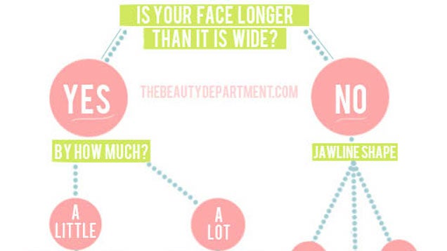 how to look aesthetically better face