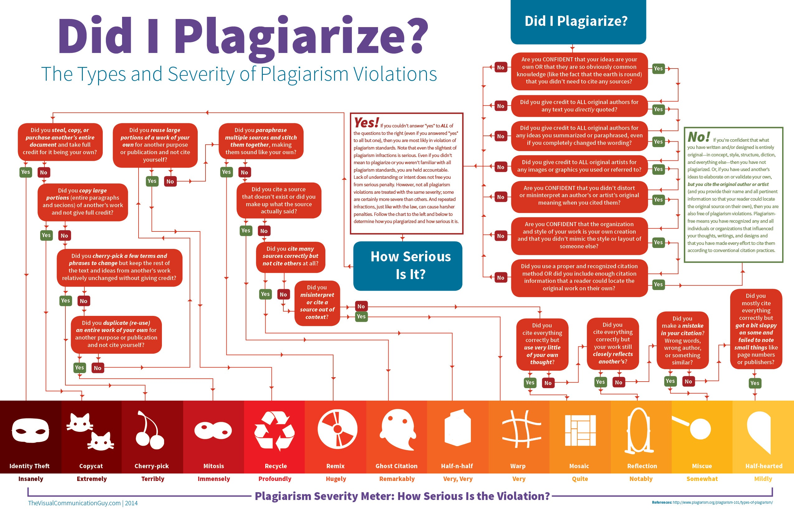 This flowchart explains the severity of different types of this flowchart explains the severity of different types of plagiarism geenschuldenfo Gallery