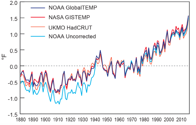 2015 Shattered All Temperature Records, and It Wasn't Just El Niño
