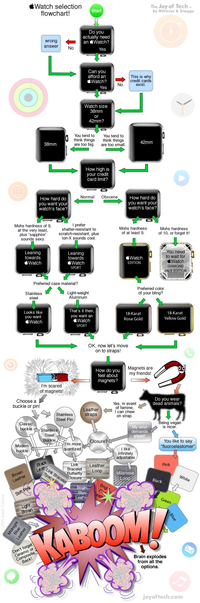 A Fun Flowchart to Help You Choose Which Apple Watch to Buy