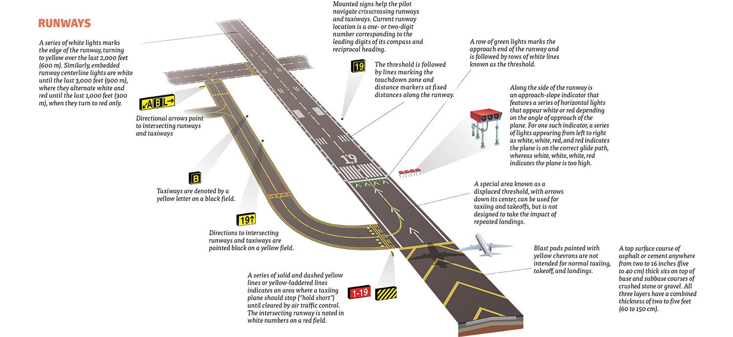 This is what all the signs and symbols at the airport runway mean full size 1500x689 biocorpaavc Gallery