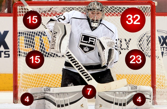 What's The Best Way To Score On Jonathan Quick And Antti Niemi?