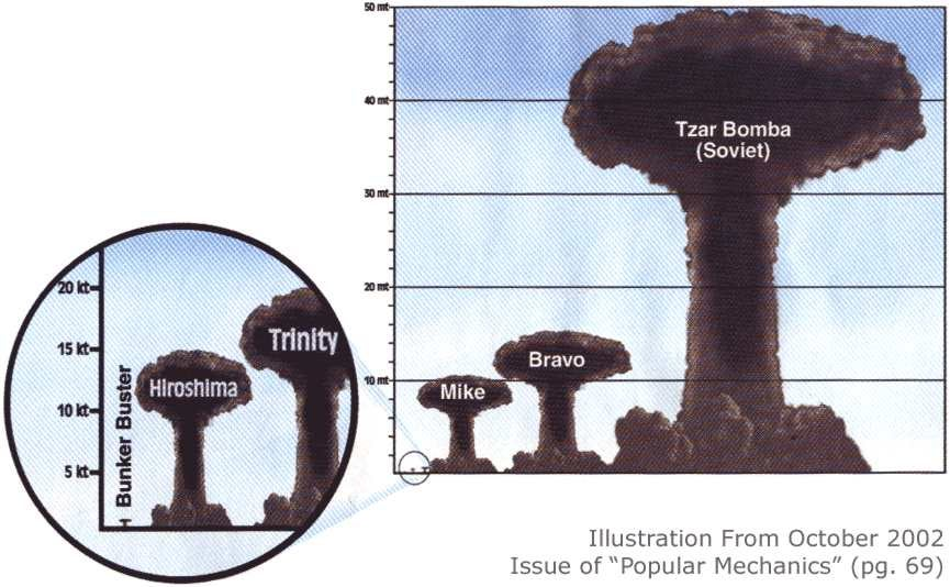 the destructive power of the nuclear weapons Discover the science behind the horrifying power of nuclear weapons, such as   nuclear fission produces the atomic bomb, a weapon of mass destruction that.