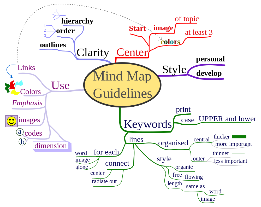 Microbiology Concept Map.Teaching Tip Maps As Teaching And Productivity Tools Mgh