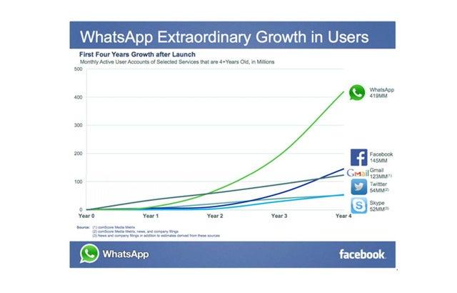 Crecimiento de usuarios - MasFB