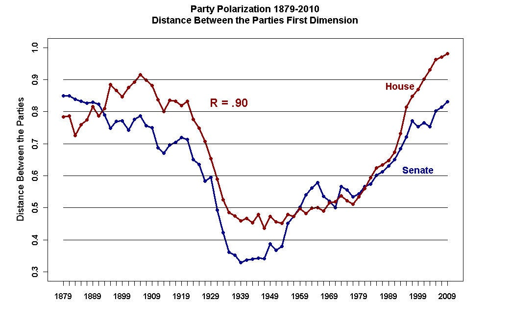 Party polarization