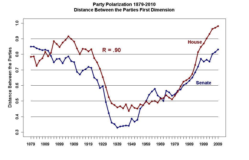 Party polarization