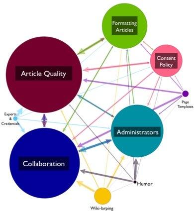 Основные группы Википедии