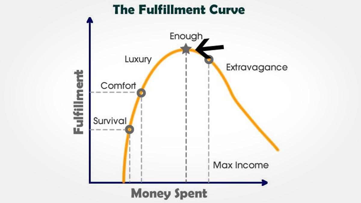 Image result for fulfillment vs. money curve