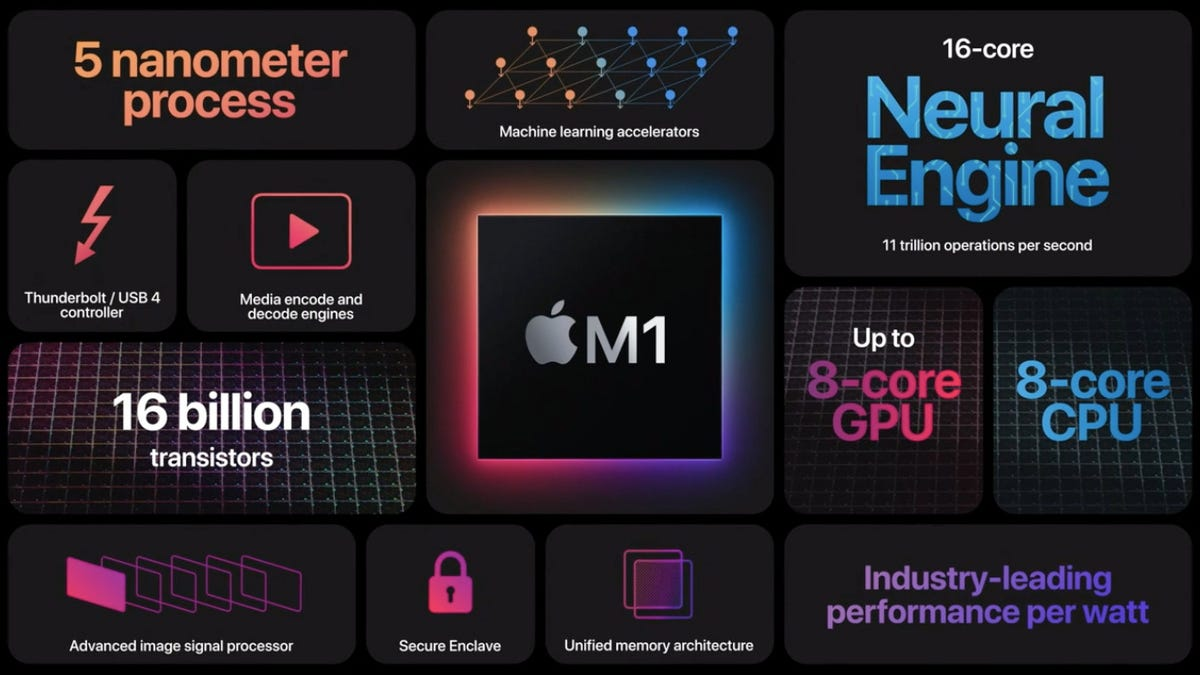 Everything Apple Announced at the Mac Event