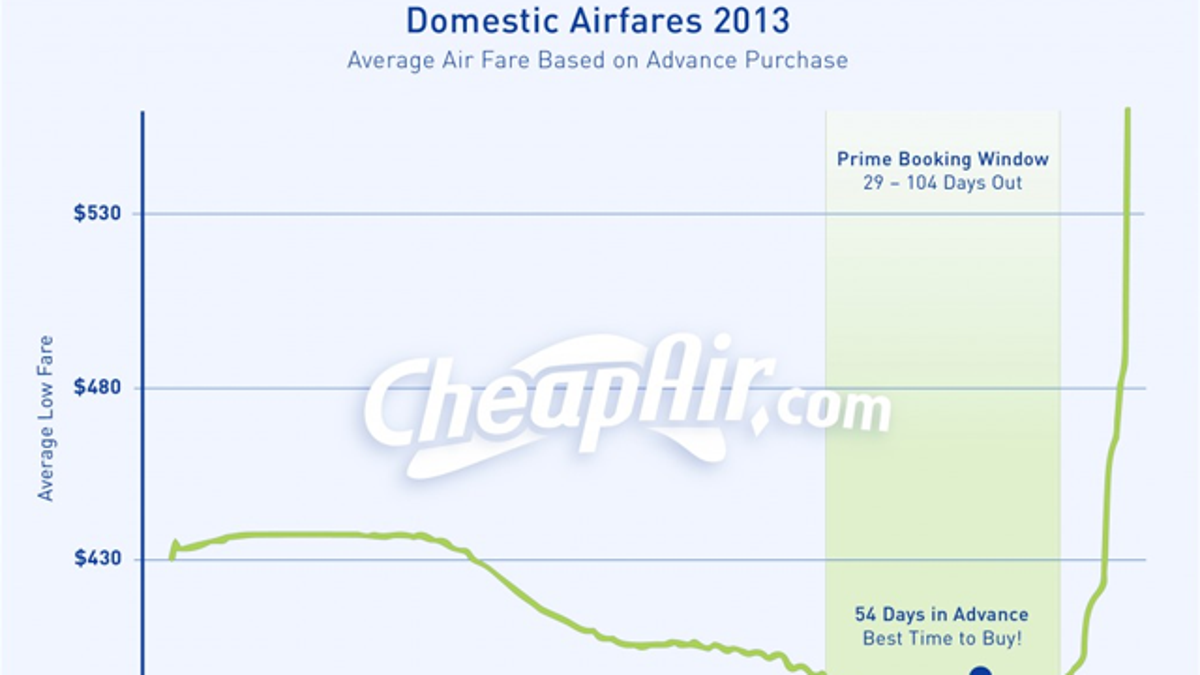 When to Buy Your Plane Ticket, Based on Data from Four Million Trips