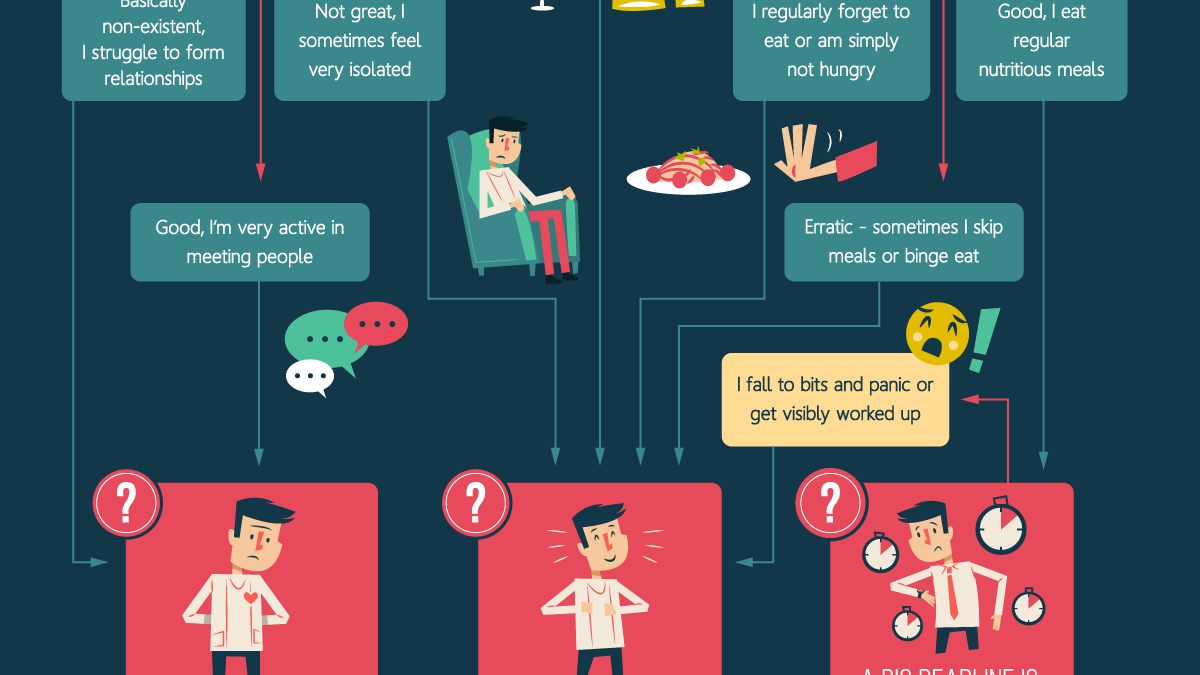 Measure Your Stress Level with This Flowchart