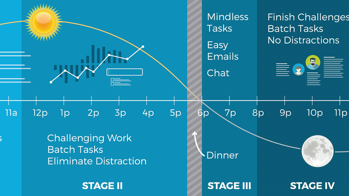 Schedule Your Work in Five Stages to Get Through Crazy Long Work Weeks