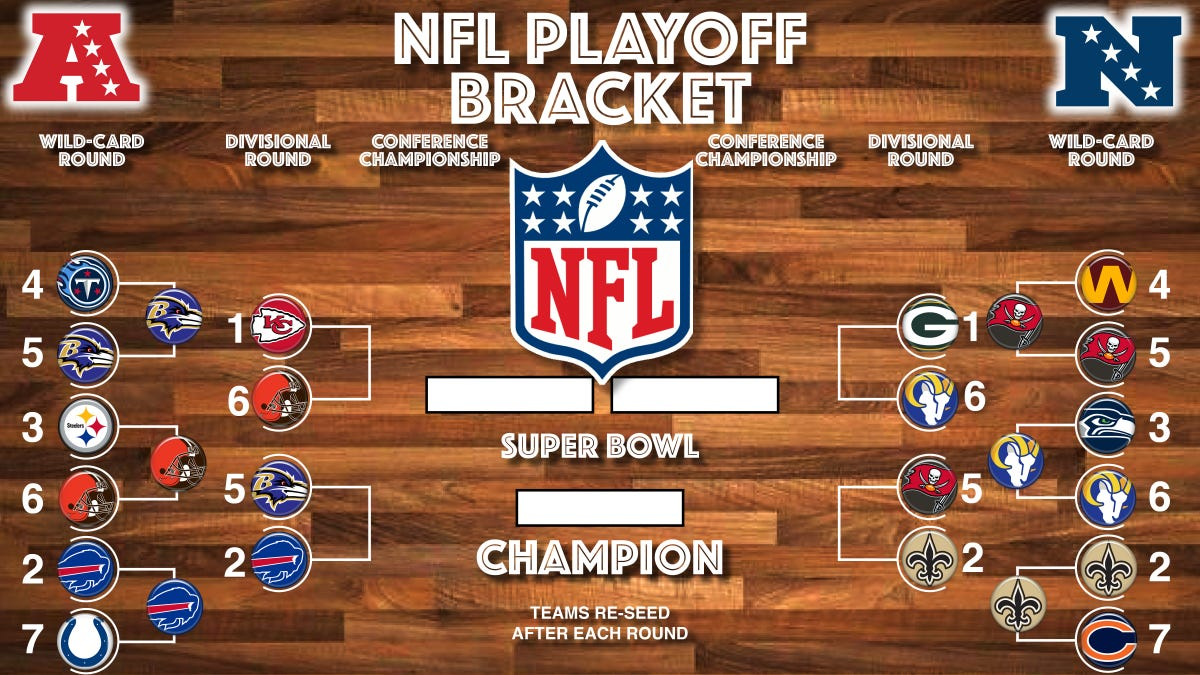 The NFL Divisional Round is Here