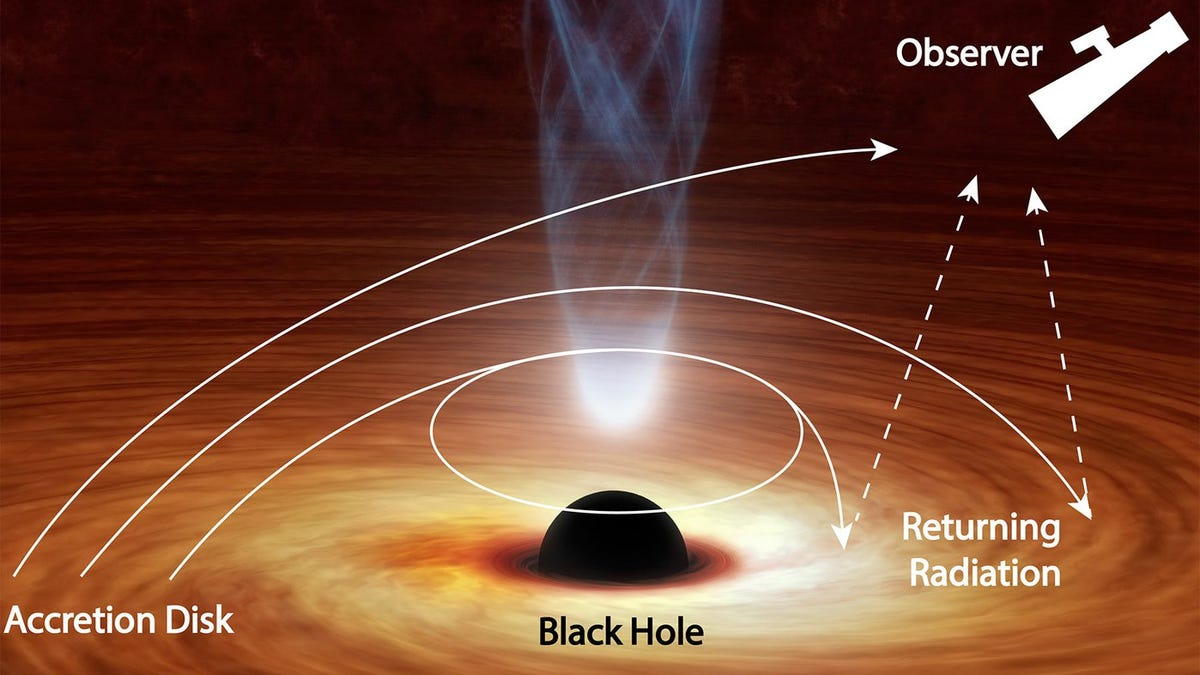 This Black Hole Is Bending Light Back Toward Itself - gizmodo