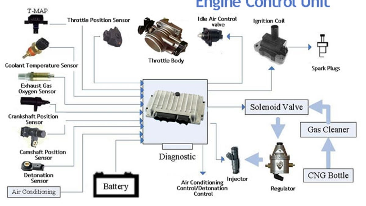 Why You Need to Update Engine Control Unit of BMW