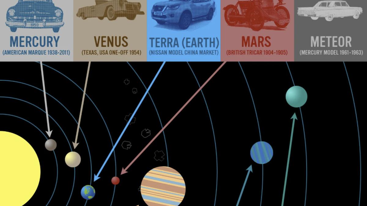 Todos los coches que han sido nombrados como planetas del sistema solar