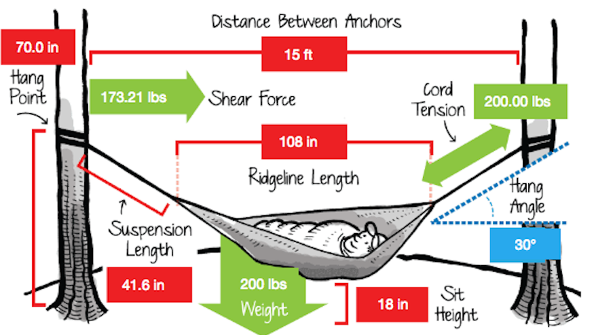 This Calculator Shows You The Right Way to Hang a Hammock