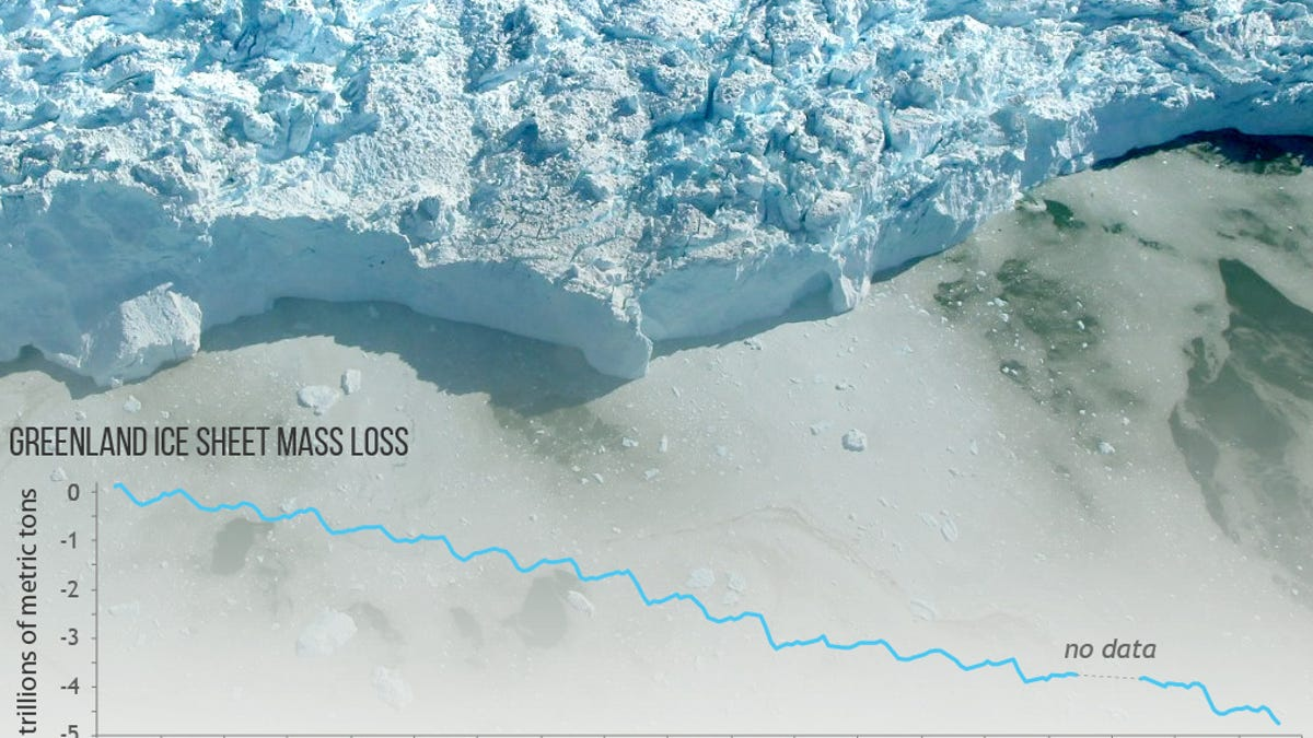 What's Happening in the Arctic Is Horrifying. Here's 7 Reasons Why