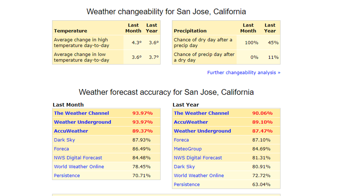 Find the Most Accurate Weather Service Wherever You Are With ForecastAdvisor - Lifehacker