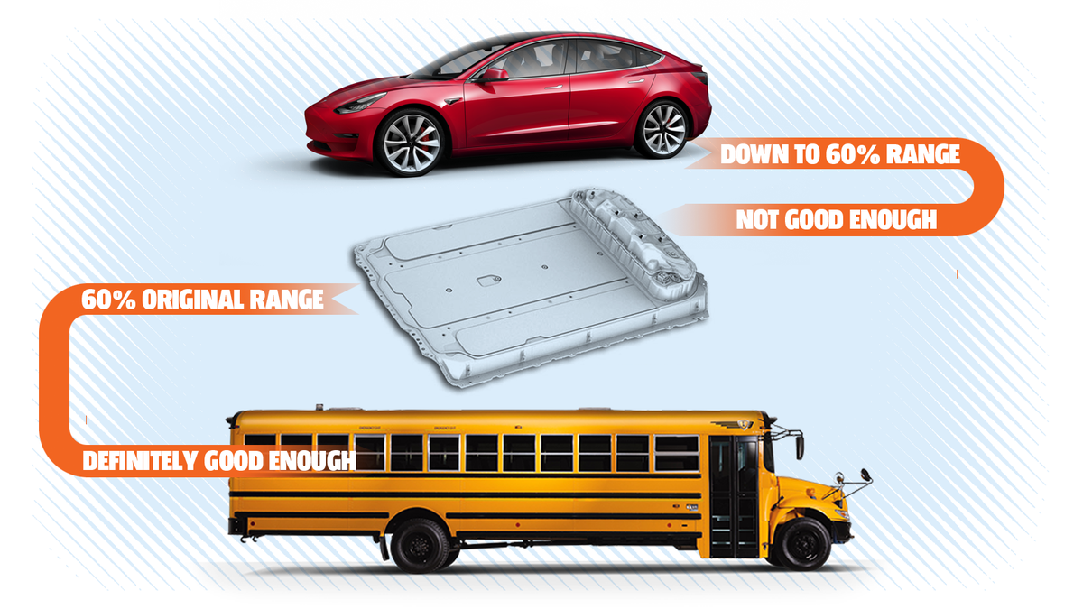School Buses Are Perfectly Suited To Be Electrified Cheaply, Efficiently, And Yes, Crappily