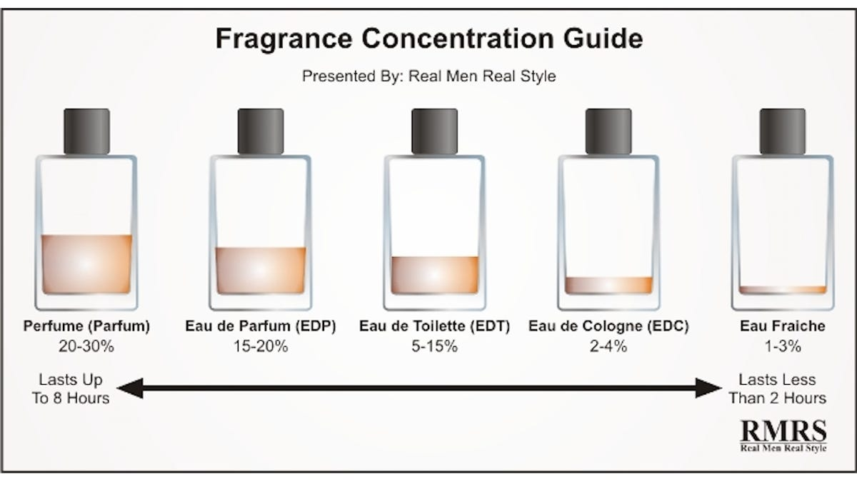 How to Tell the Difference Between Perfume, Cologne and Eau de ...