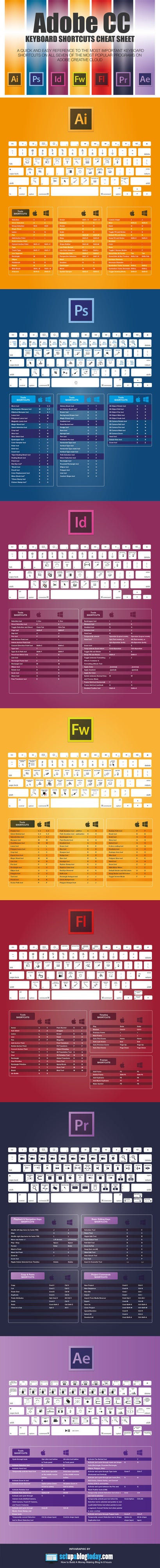 Learn All The Keyboard Shortcuts For Adobe Apps With This