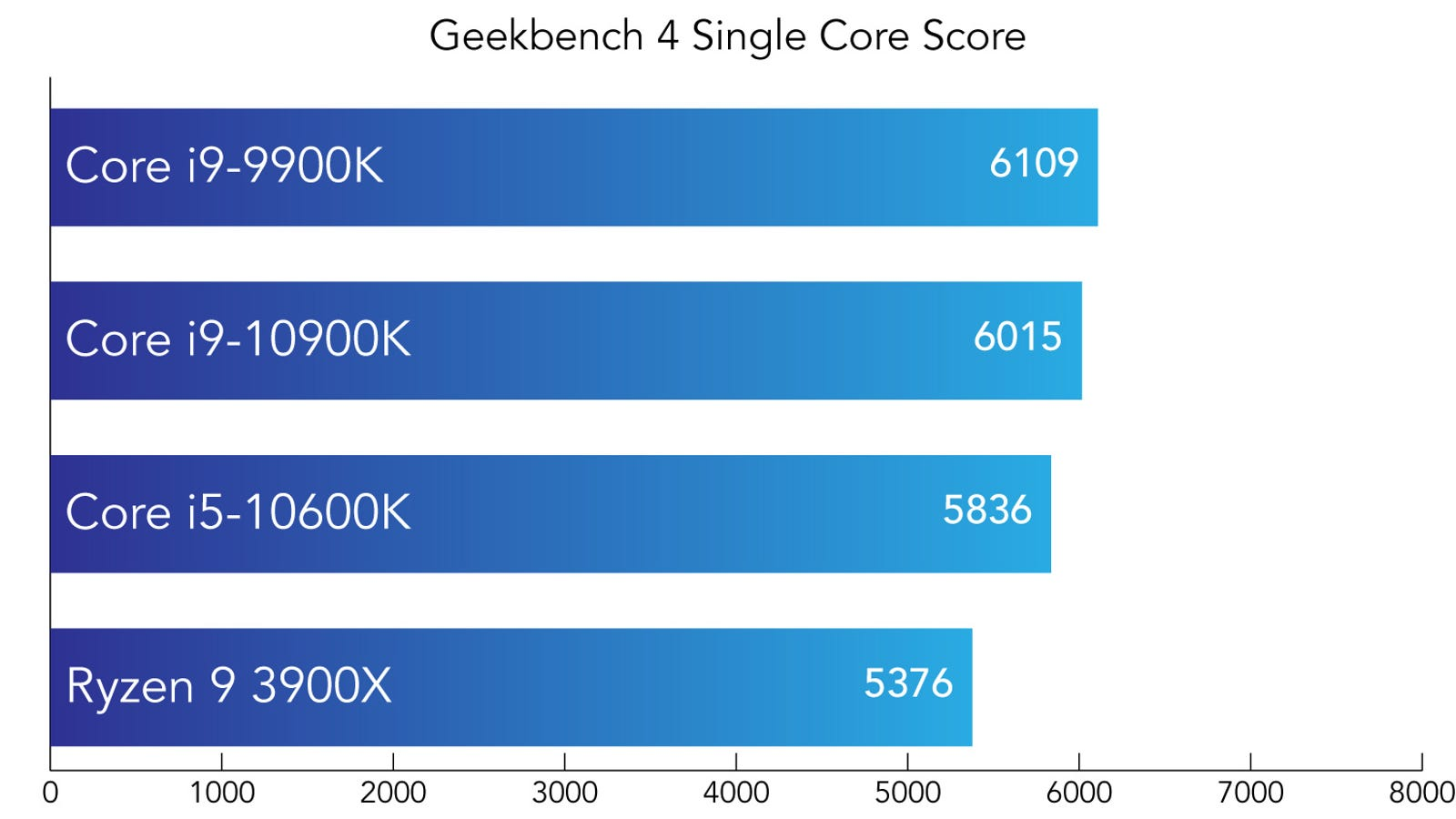 CPU single core processing score. Higher is better.