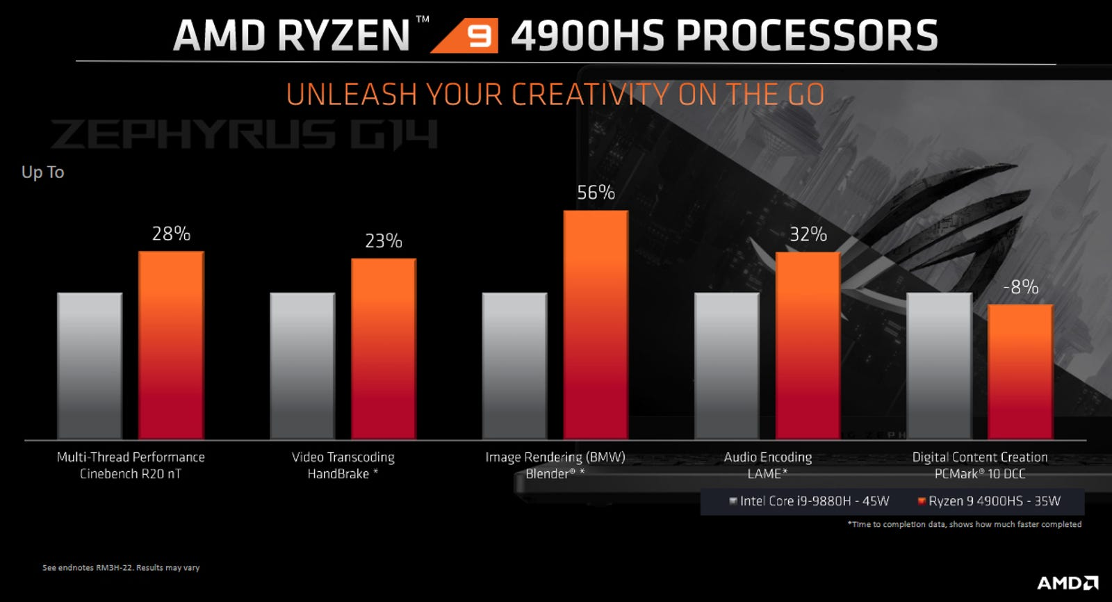 Illustration for article titled AMD Is Finally Taking on Intel With Gaming Laptop CPUs