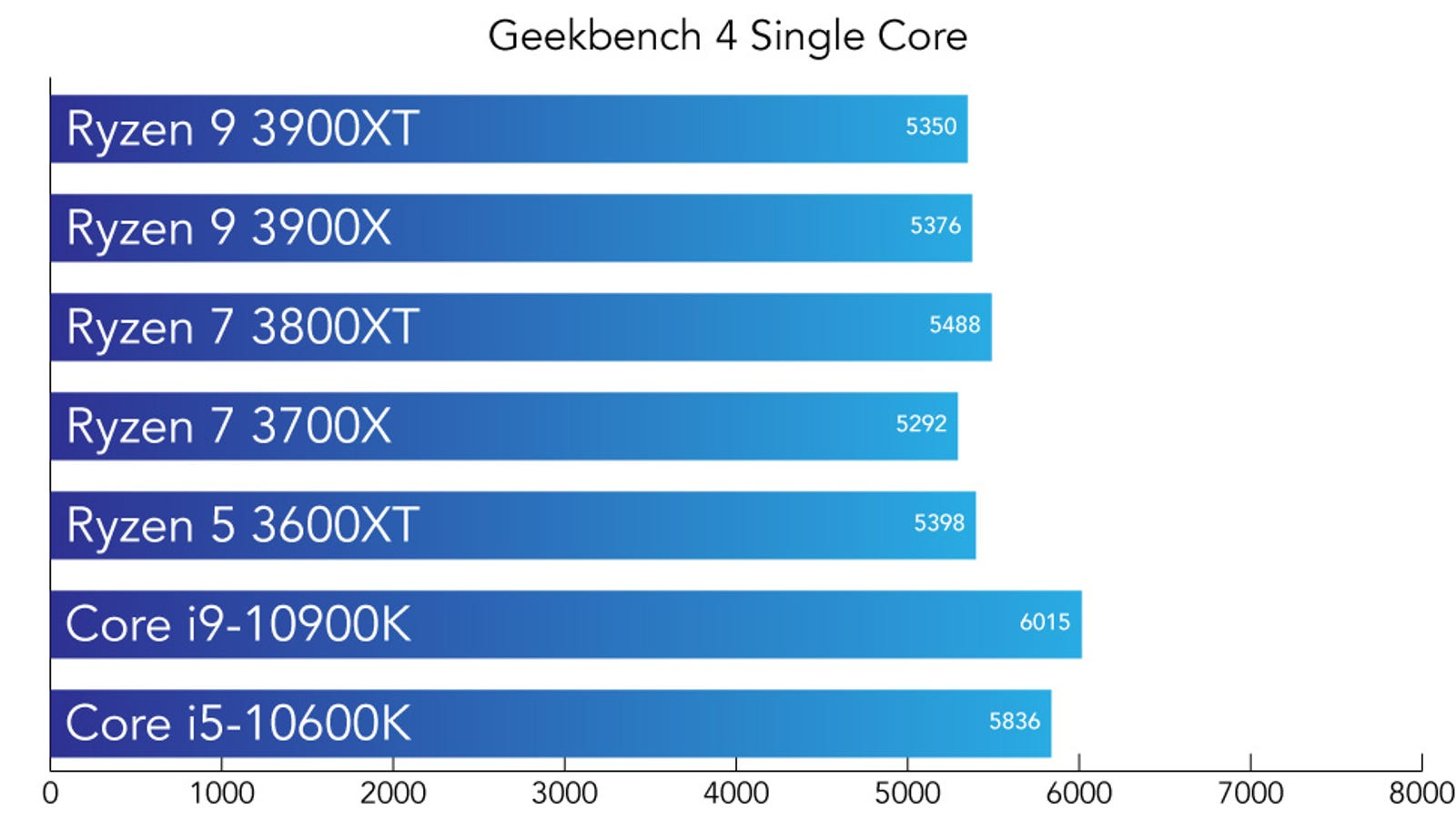 Single core performance. Higher is better.