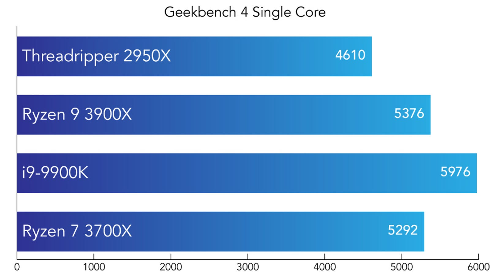 Geekbench 4 is a synthetic benchmark. A higher score is better.