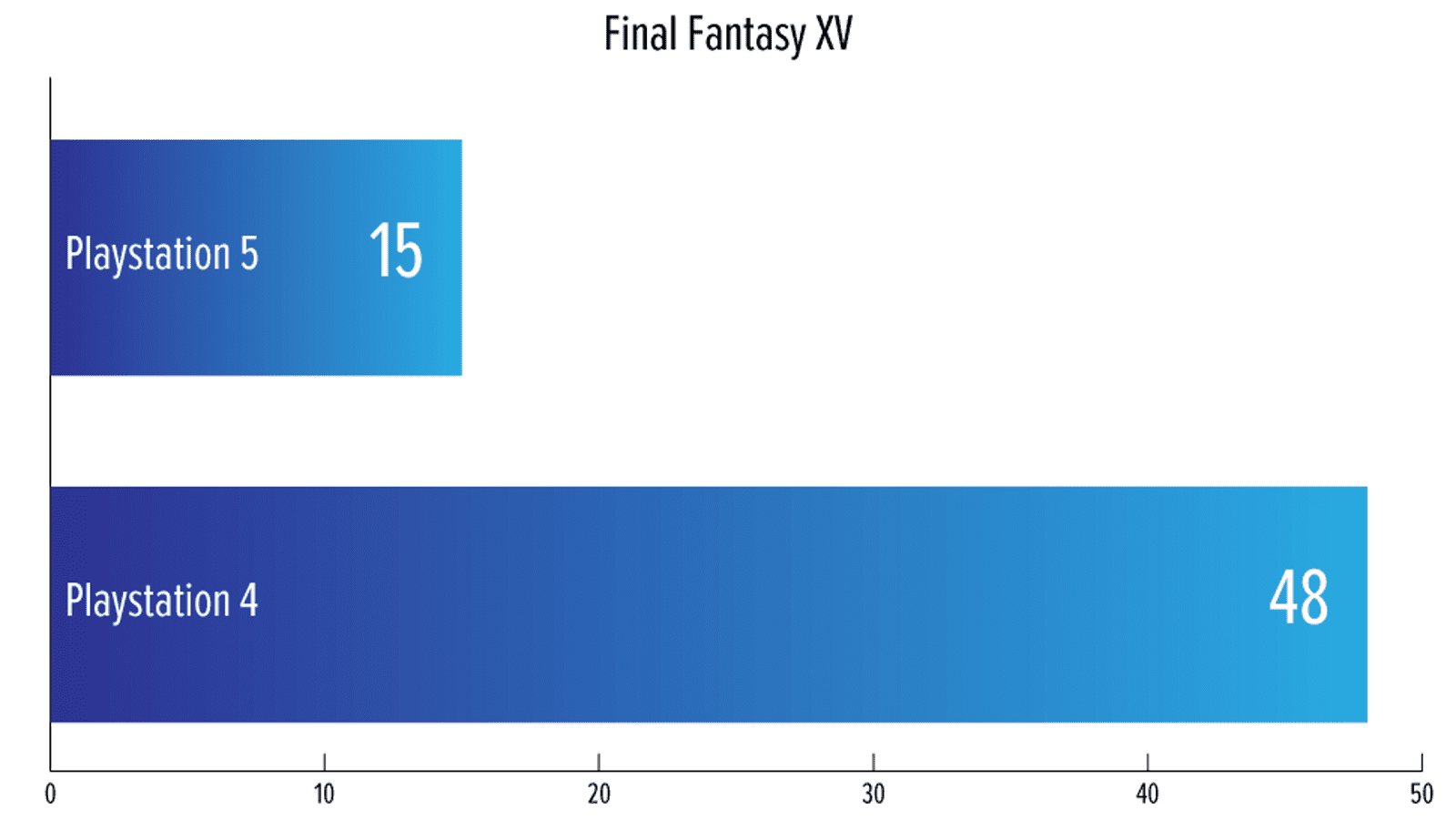 Here's how load times on the PS5 compare to the PS4 and Xbox Series X.
