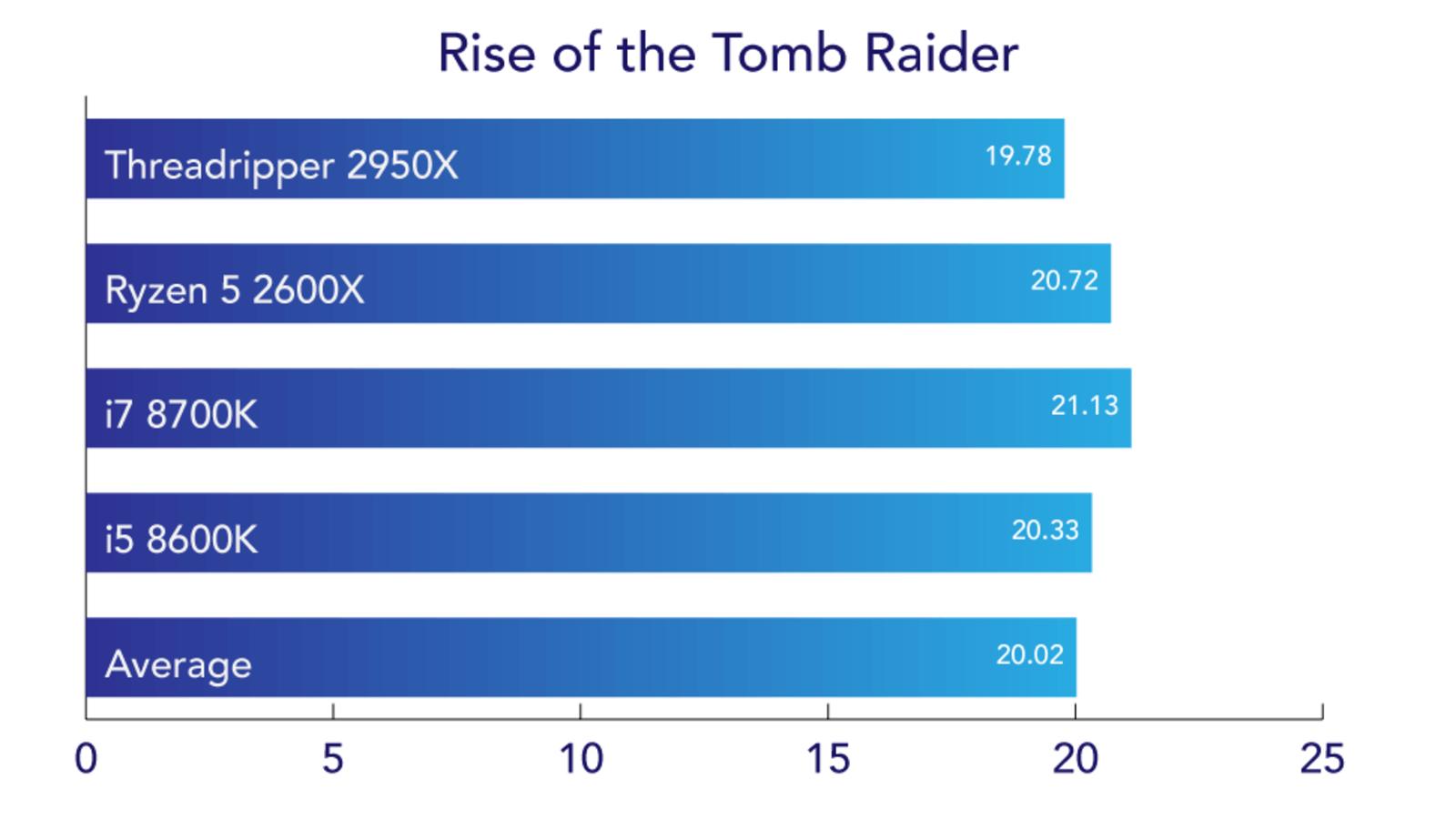 En el benchmark de Rise of the Tomb Raider, que mide cuadros o fotogramas por segundo, el GPU importa más que el procesador. En estas pruebas usamos la Nvidia 1080 para cada una, y el número más alto es mejor.