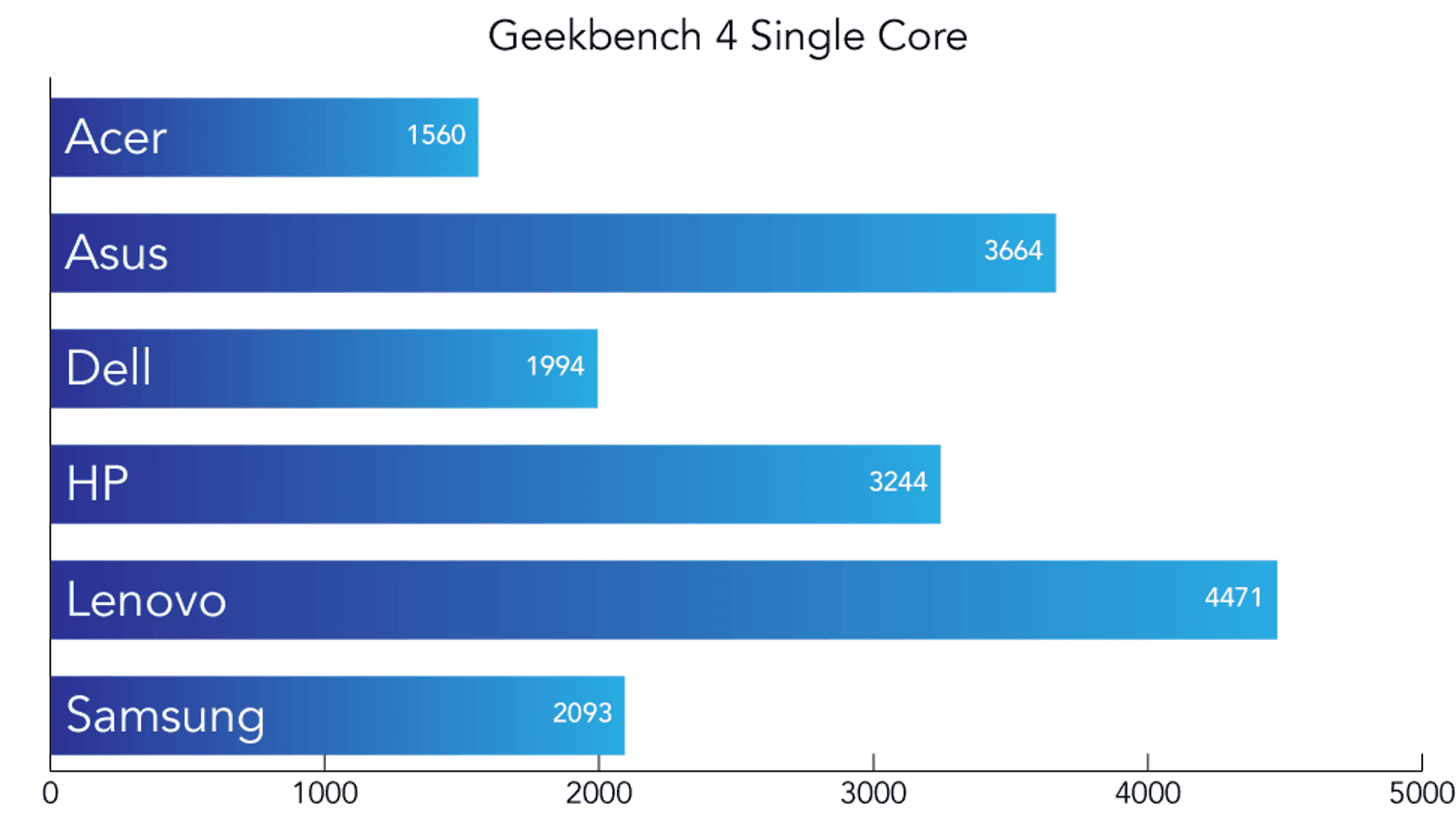 Geekbench 4 is a synthetic benchmark designed to test the CPU, GPU, RAM, and storage speed. The Single Core test focuses on the performance of a single core in a CPU. A higher score is better.