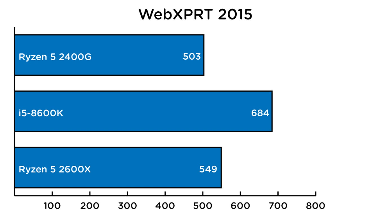 WebXPRT 2015 score. Higher is better.