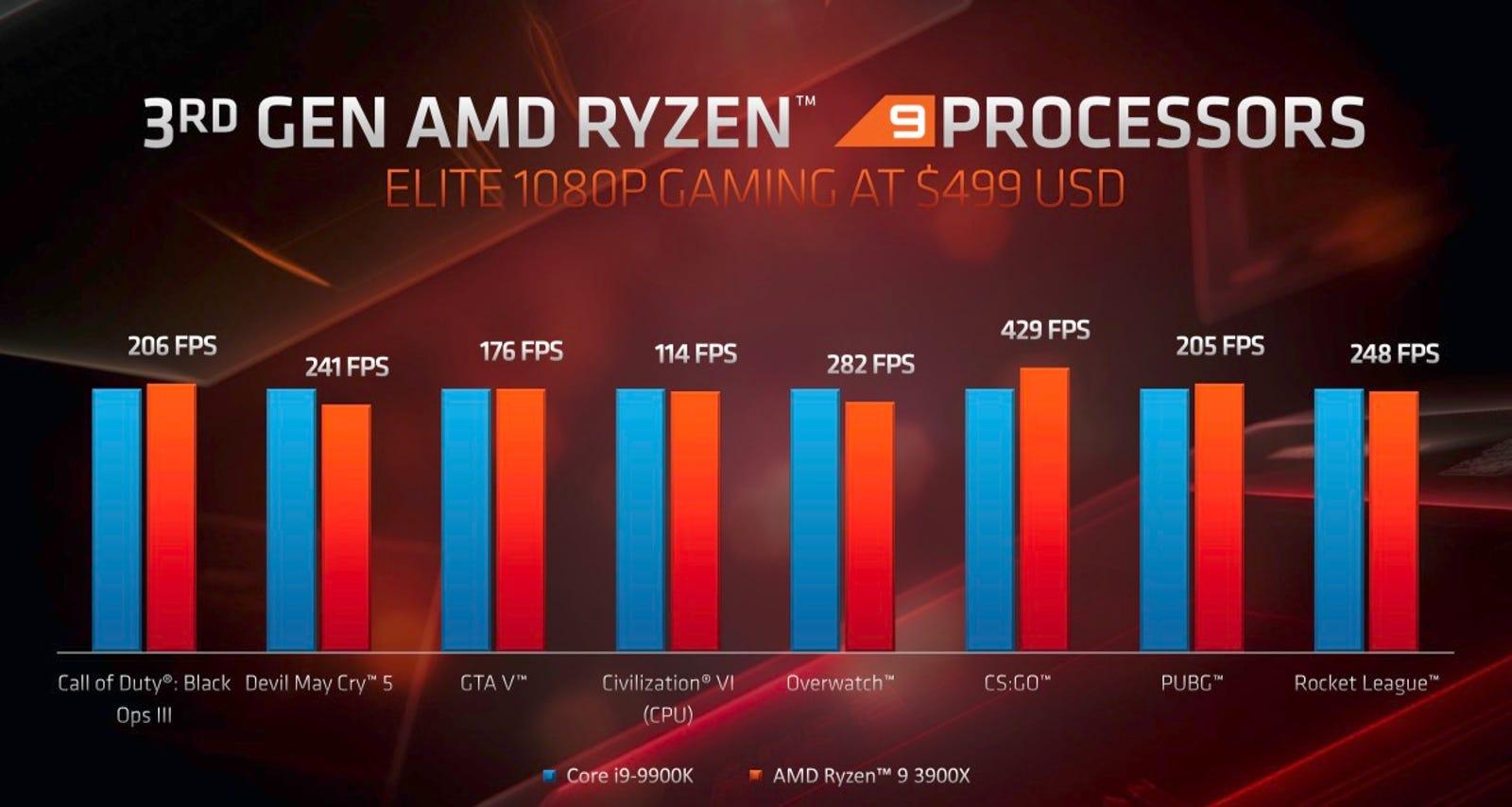 The Ryzen 9 3900X vs. the i9-9900K.