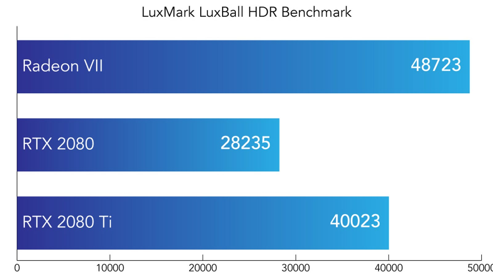 A higher score in this synthetic benchmark is better. Note it does not use any hardware acceleration Nvidia's Turing architecture might provide.