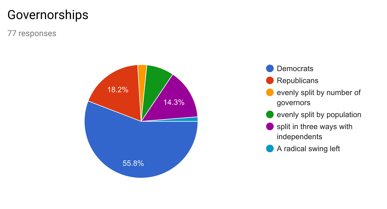 Illustration for article titled Oppo political poll: Results posted!