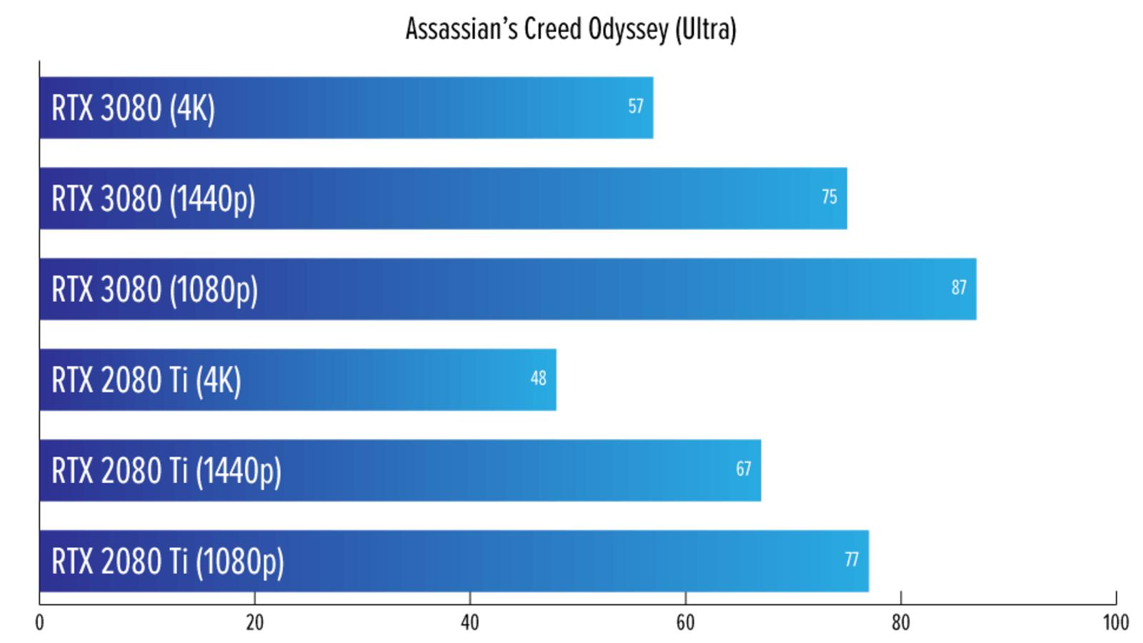 Illustration for article titled La Nvidia RTX 3080 finalmente ha conseguido que los juegos 4K sean una realidad