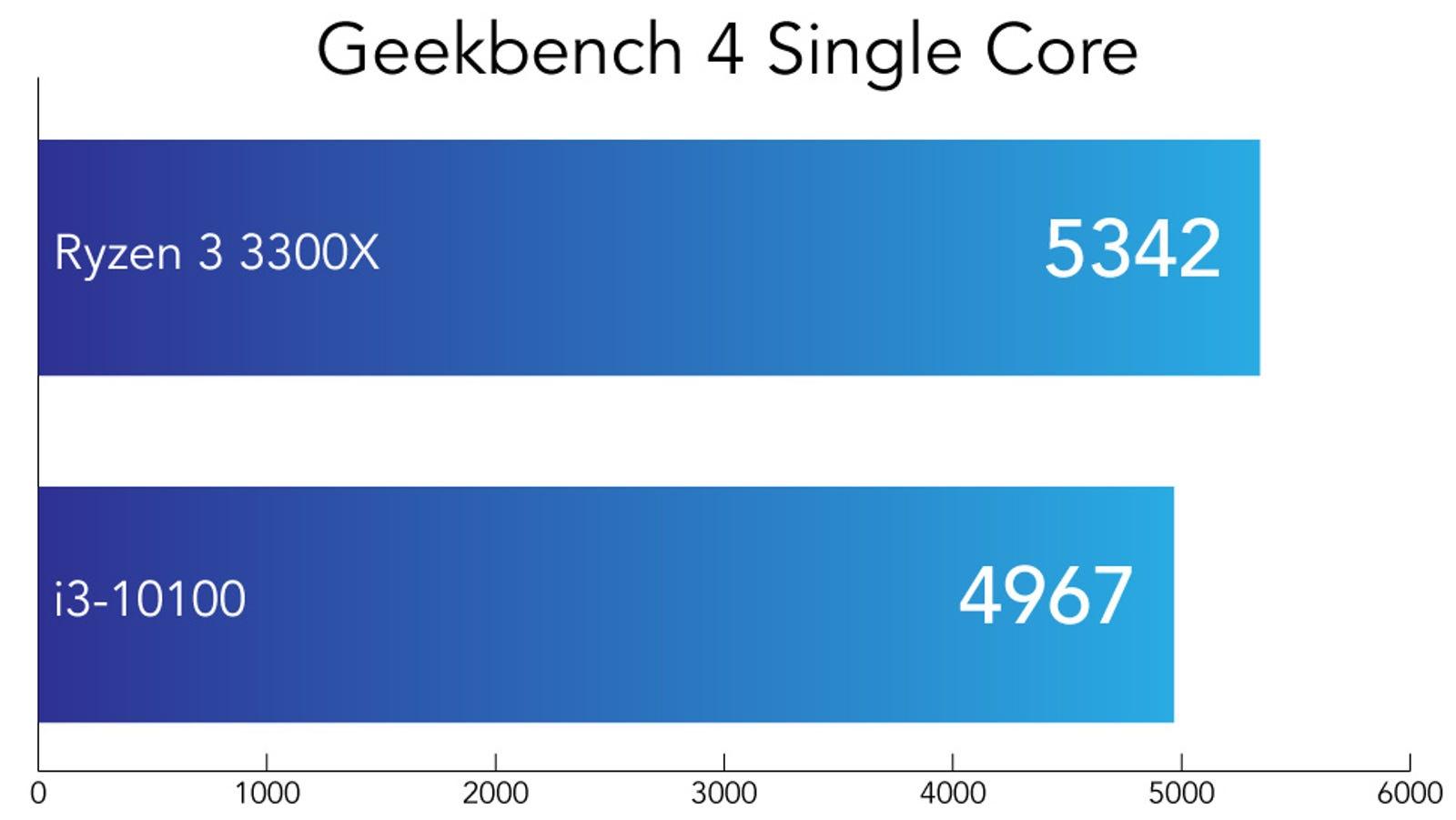 The Geekbench 4 Single Core score. Higher is better.