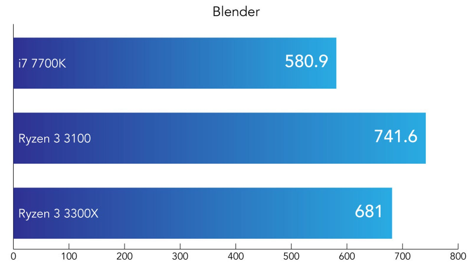 Image rendering times in seconds. Lower is better.