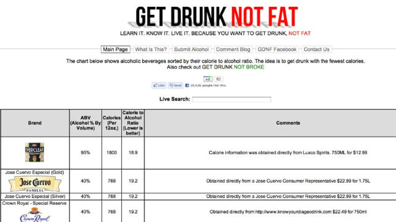 Find the Lowest Calorie Alcoholic Beverages