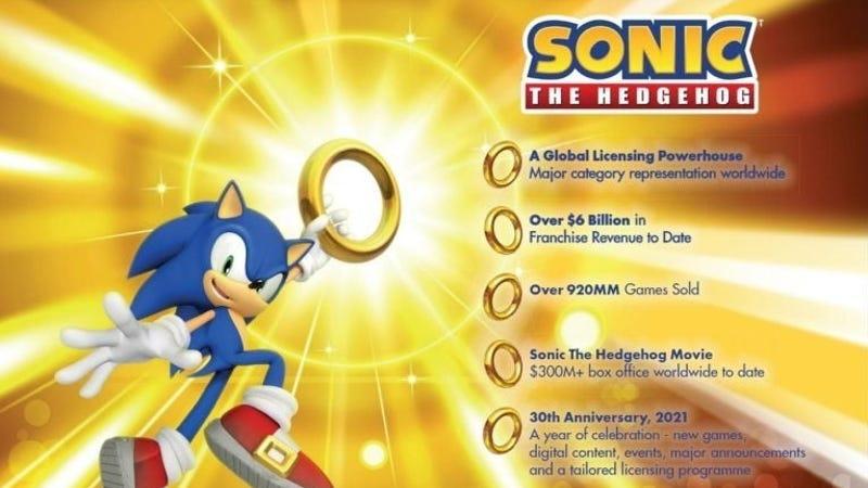 随着Sonic年满30岁,世嘉计划推出多款新游戏