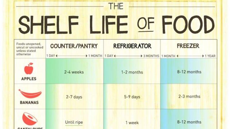 Shelf life of foods chart