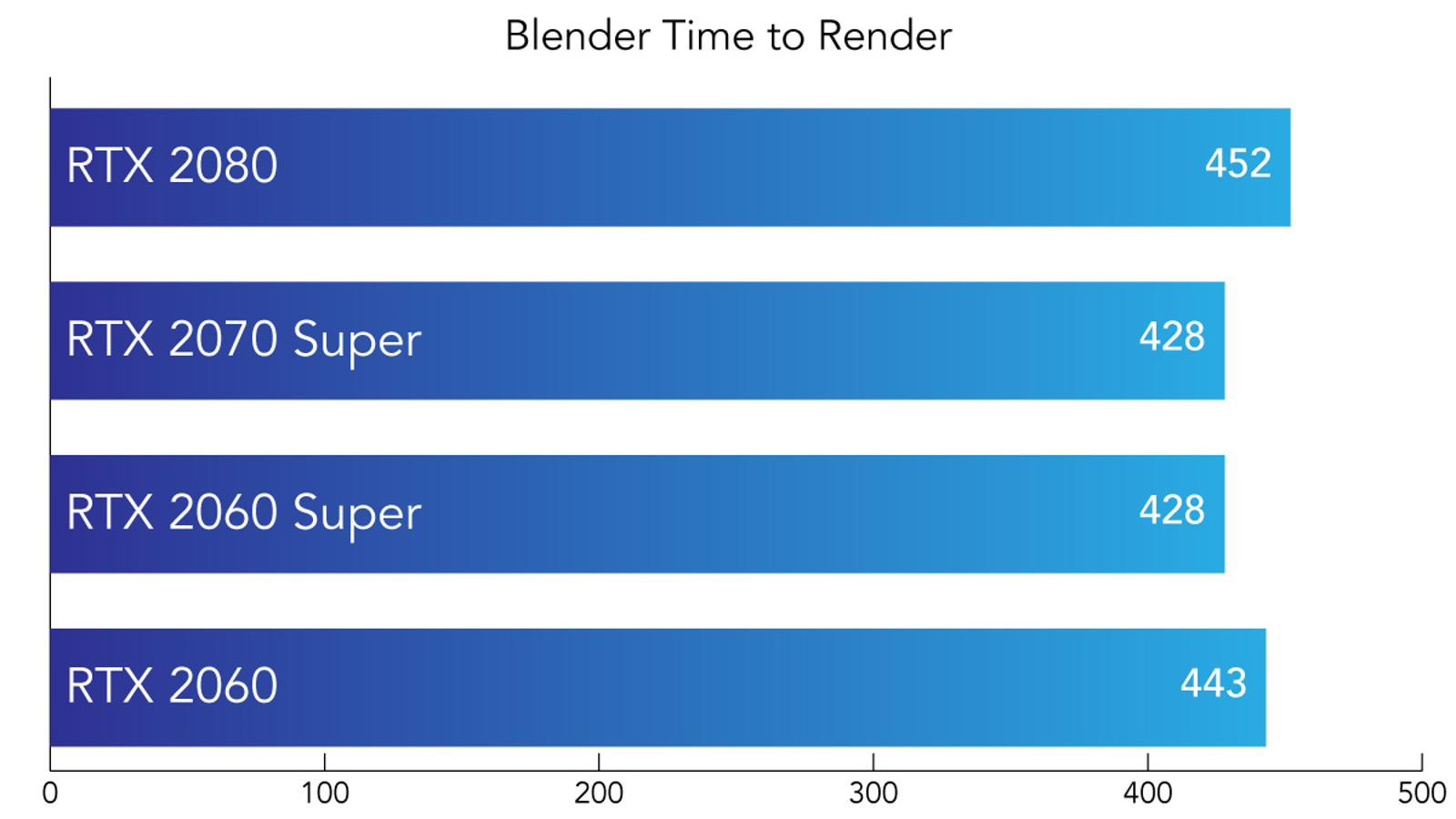Time, in seconds, to render a file in Blender. Lower is better.