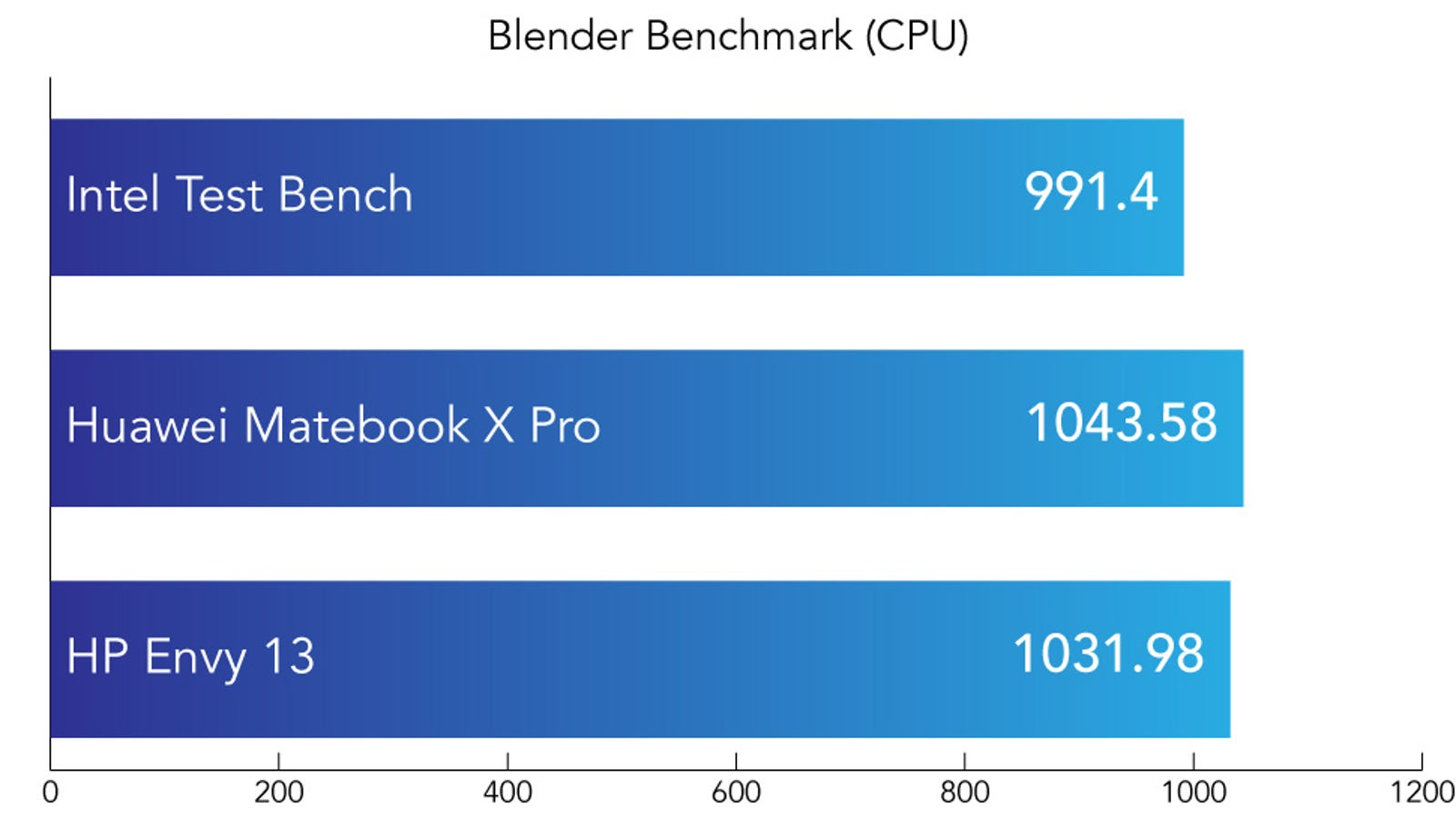 In Blender we process a 3D image and time how long, in seconds, it takes to complete the task. As noted this Blender test is designed to task the CPU. Shorter is better.