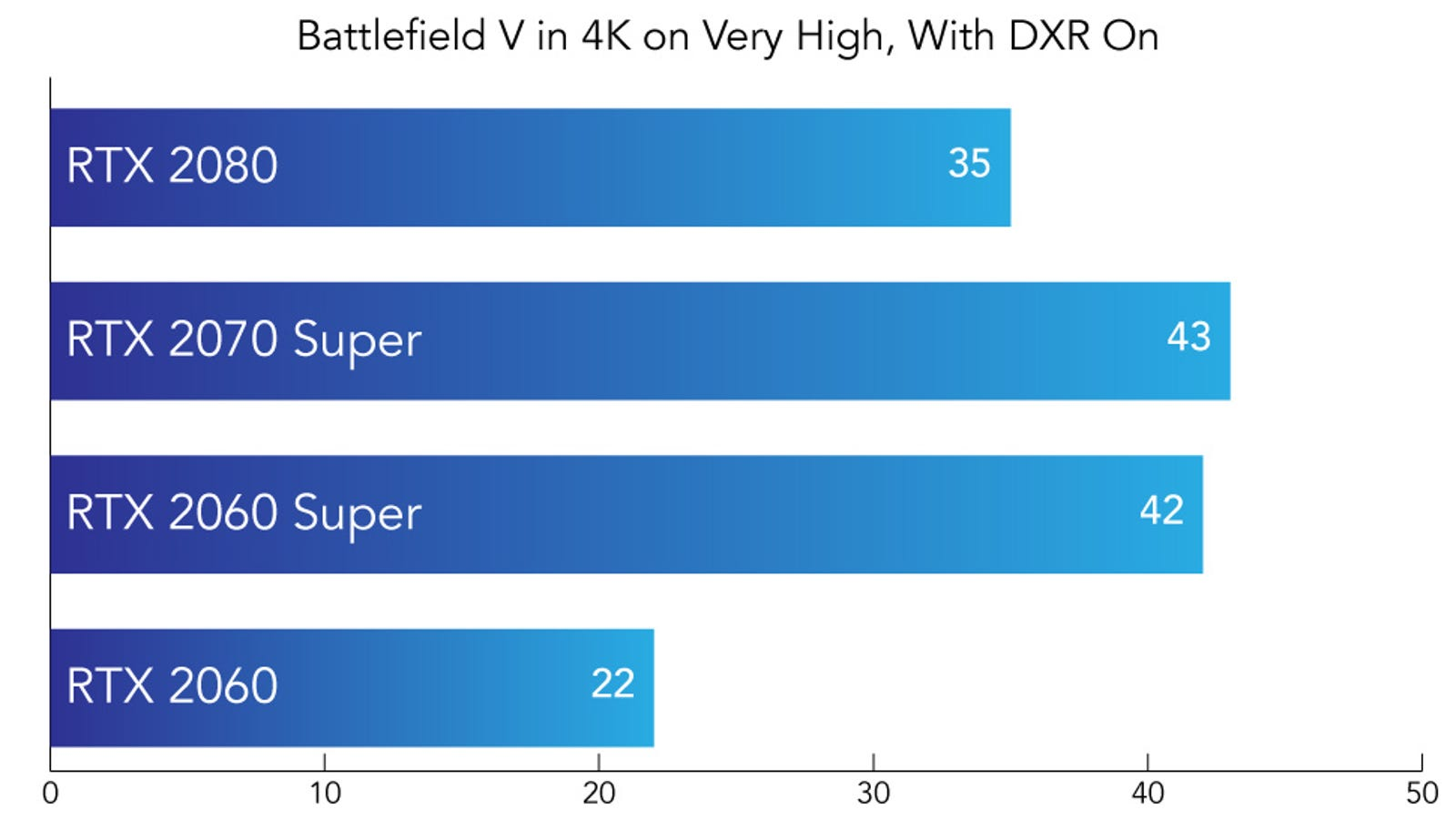 Average frames per second in Battlefield V with ray tracing turned on. Higher is better.